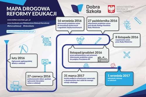 mapa-drogowa-reformy-edukacji-dobra-szkola